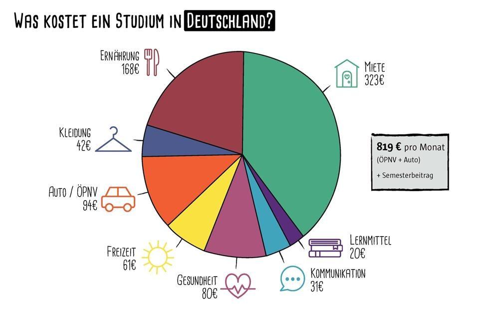 Waskostet ein Studium? Ernährung 168€; Miete 323€; Lernmittel 20€; Kommunikation 31€; Gesundheit 80€, Freizeit 61€, Auto / ÖPNV 94€; Kleidung 42€;